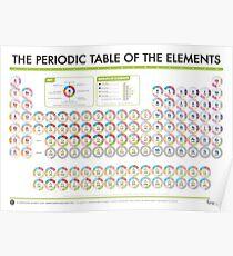 Periodische Tabelle der Daten - Blöcke Version Poster