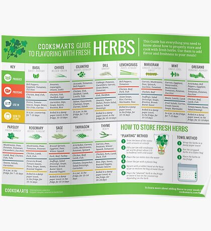 Cook Smarts' Guide to Using Fresh Herbs Poster