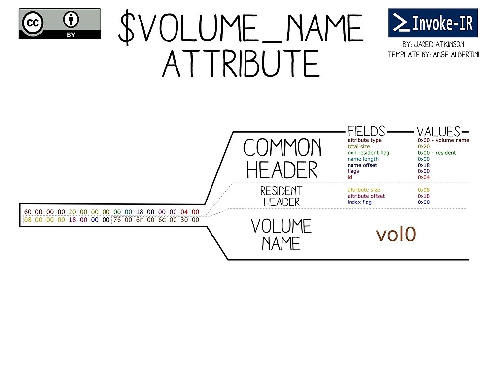 $VOLUME_NAME Attribute by invoke-ir