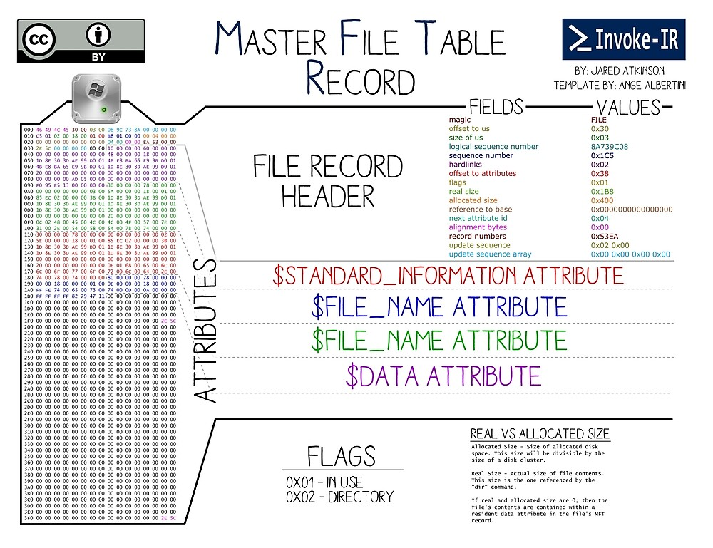 Master File Table by invoke-ir