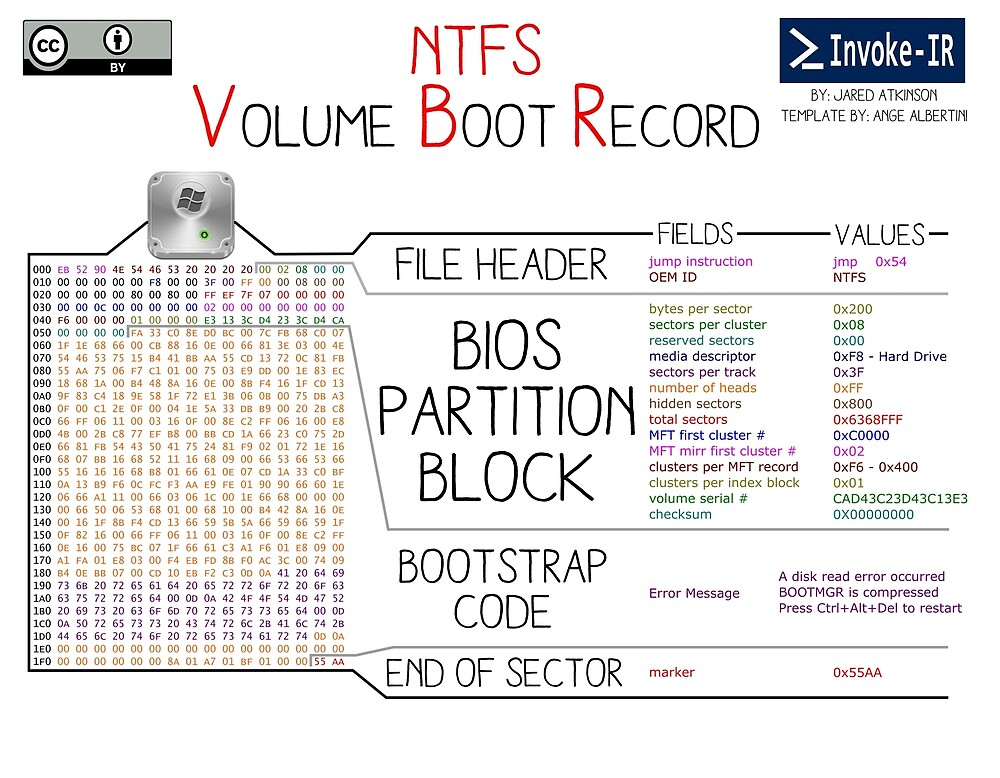 NTFS Volume Boot Record by invoke-ir