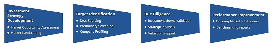 Private Equity Research Solutions by PureResearch