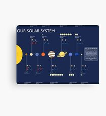 Our Solar System Canvas Print