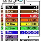 Resistor Chart by KiwiMrDee