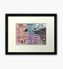 The Map of Physics Framed Print