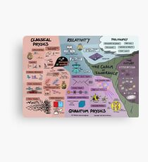 The Map of Physics Metal Print