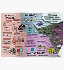 The Map of Physics Poster
