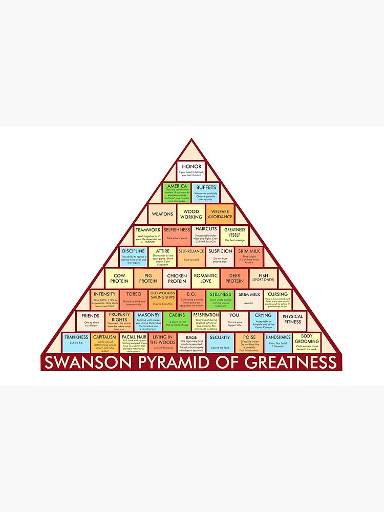 image regarding Ron Swanson Pyramid of Greatness Printable Version titled Ron Swanson Pyramid of Greatness Artwork Board Print