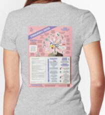 Stanislavsky's System Infographic Women's Fitted V-Neck T-Shirt