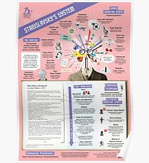 Stanislavsky's System Infographic Poster
