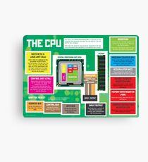 Teile einer CPU für GCSE und A Level Computer Science Leinwanddruck