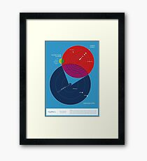 Space Infographic - Trappist-1 Framed Print