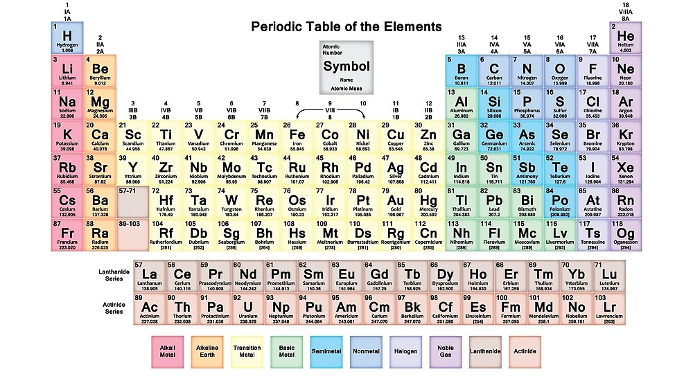 Periodic Table with all 118 Element Names by sciencenotes
