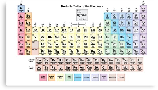 Periodic table with all 118 element names metal prints by periodic table with all 118 element names by sciencenotes urtaz