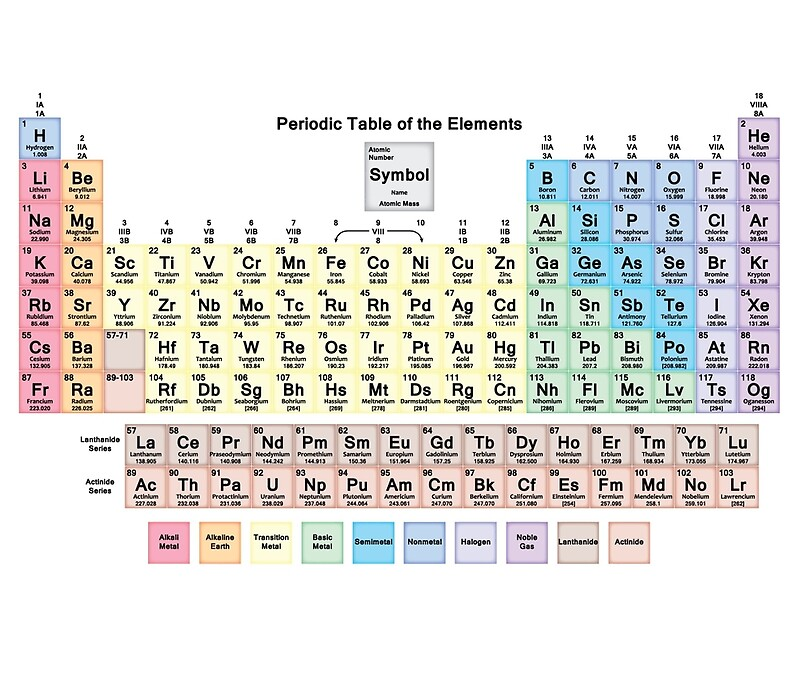 Periodic table periodic table 118 periodic table of for 118 elements of the periodic table