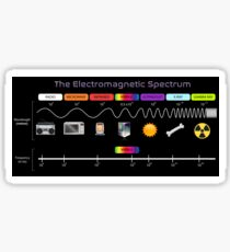 The Electromagnetic Spectrum Sticker