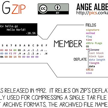 .GZ: GZIP by Ange4771