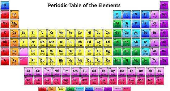 Psters brillante tabla peridica de los elementos qumicos de brillante tabla peridica de los elementos qumicos de sciencenotes urtaz Image collections