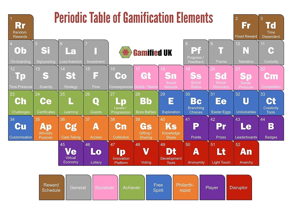 Periodic Table Of Gamification Elements by gamifieduk
