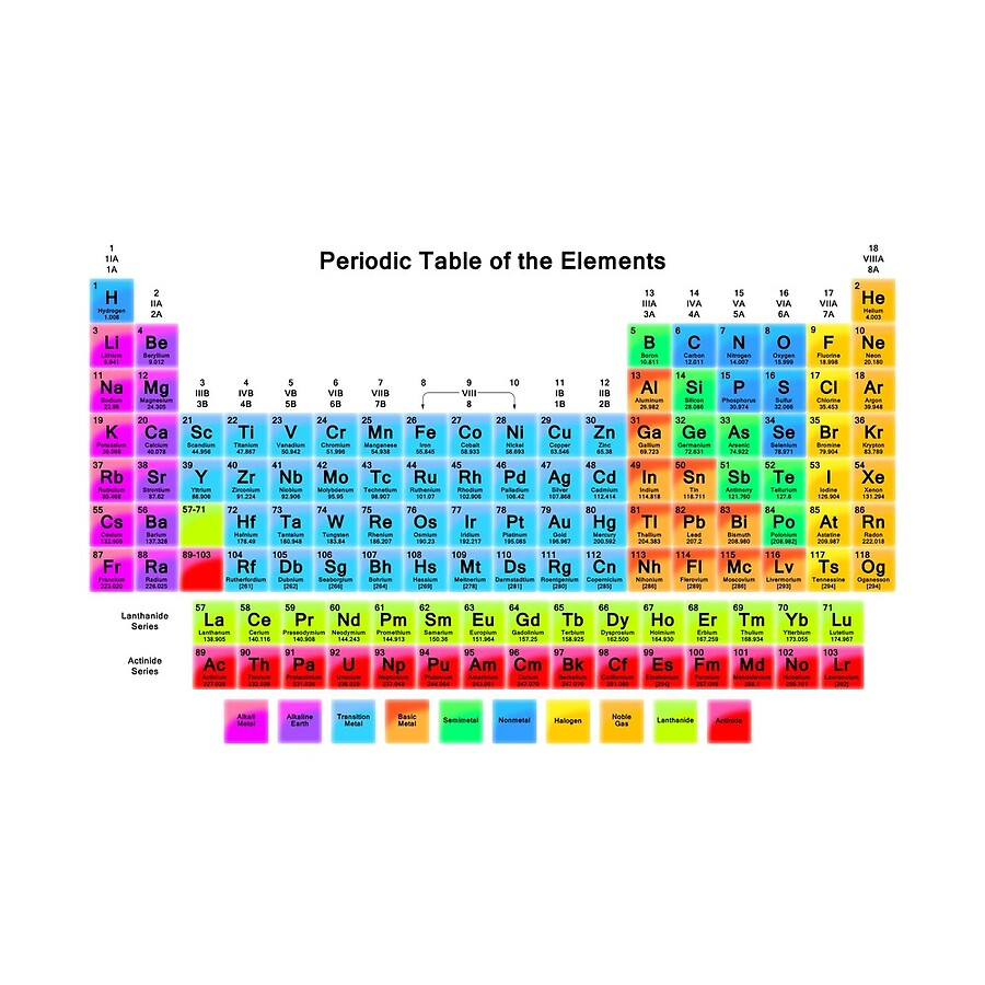 Vibrant hd periodic table with 118 elements clocks by sciencenotes vibrant hd periodic table with 118 elements urtaz Image collections