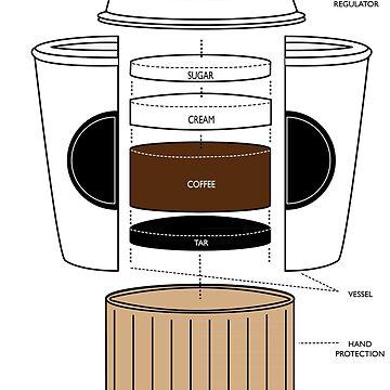 Anatomy of a Coffee by slugamo