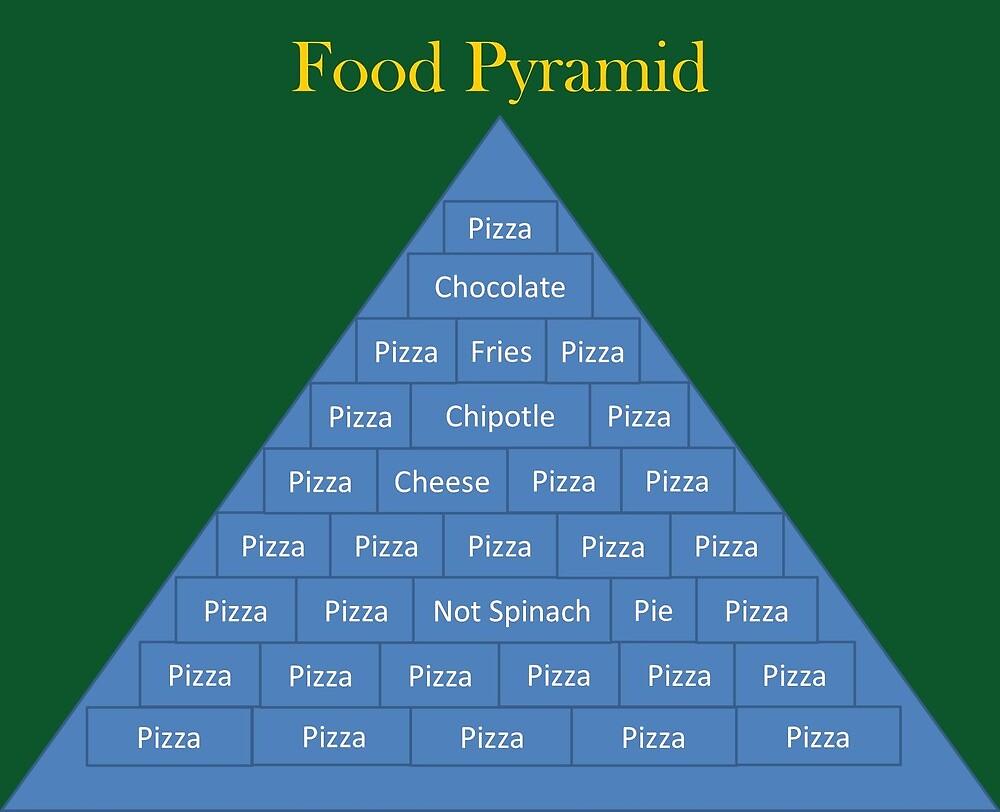 Food Pyramid by TransparentWolf