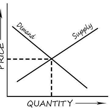 Supply and demand graph by stuwdamdorp