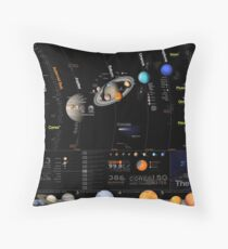 Large Solar System Diagram Infographic Throw Pillow