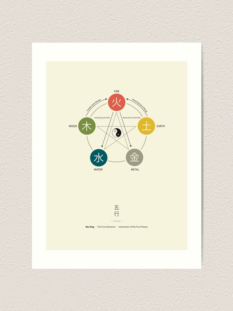 Alternate view of Five Elements / Phases Poster (Wu Xing) Art Print