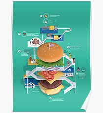 How to make burger Poster