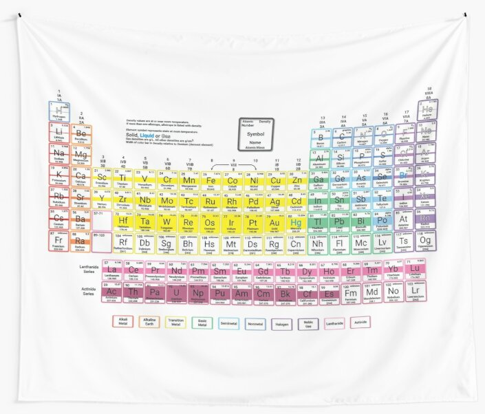 Density Periodic Table Wall Tapestries By Sciencenotes Redbubble