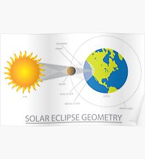 Solar Eclipse Geometry Illustration Poster