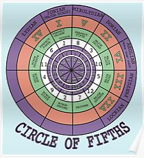 Circle Of Fifths Posters Redbubble
