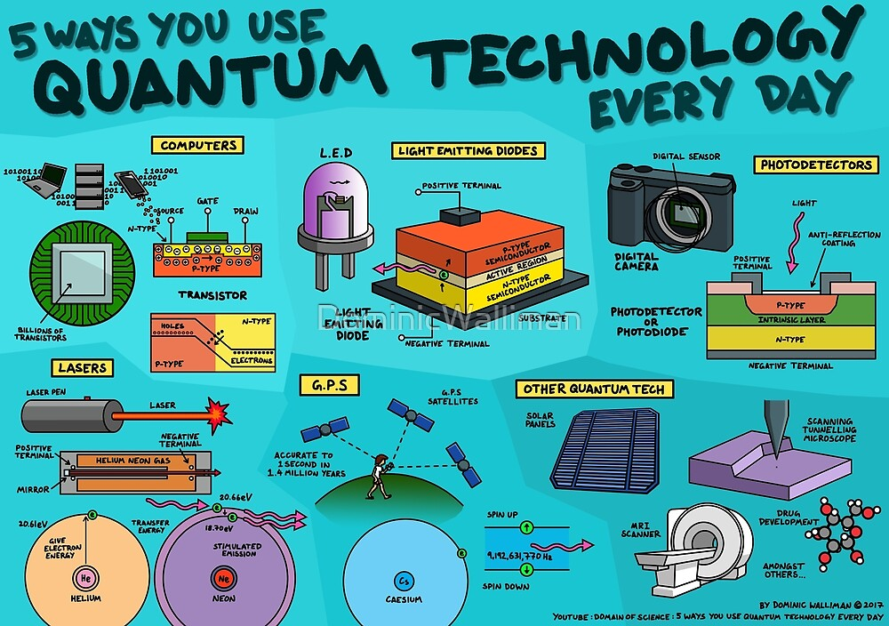 5 ways you use quantum technology every day by DominicWalliman