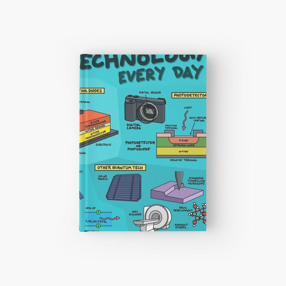 5 Wege, wie Sie jeden Tag mit Quantentechnologie arbeiten Notizbuch