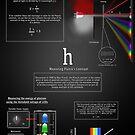 Messung der Planck'schen Konstante von Justin Atkin