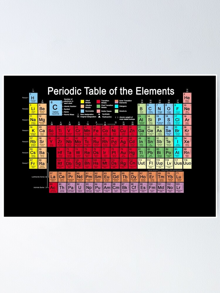 Periodic Table Of The Elements Updated