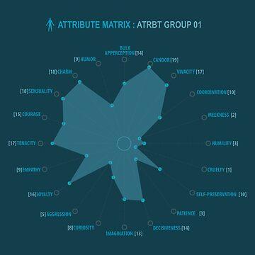 WestWorld - Attribute Matrix by ao01