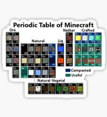 Minecraft Periodic Table Sticker