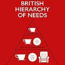 British Hierarchy of needs by Stephen Wildish