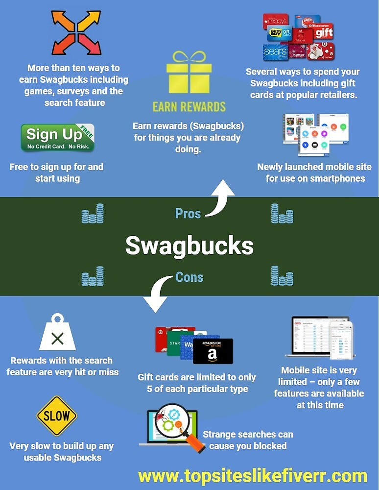 Know Pros and Cons of Swagbucks by shirleyfuhr13