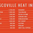 SCOVILLE HEAT INDEX hot pepper by thatstickerguy