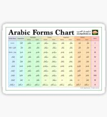 Arabic Forms Chart (Verb Forms I-X) Sticker