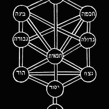Tree of life by Moshe Cordovero (16th-century) by symbols