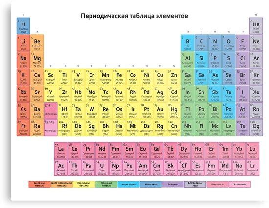 Lienzos metlicos tabla peridica rusa periodicheskaya tablitsa tabla peridica rusa periodicheskaya tablitsa elementov de sciencenotes urtaz Image collections