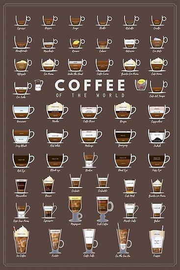 Coffe Chart by muharko