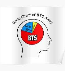 Brain Chart of BTS ARMY Poster