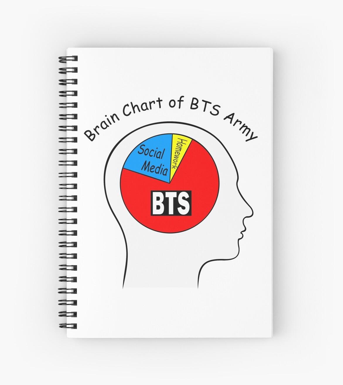 Cuadernos de espiral «Diagrama cerebral de BTS ARMY» de ...