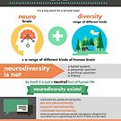 Neurodiversity 101 by Erin Human