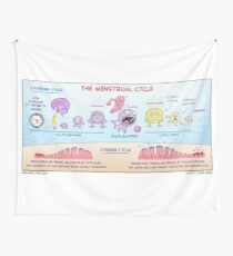 The Menstrual Cycle Wall Tapestry
